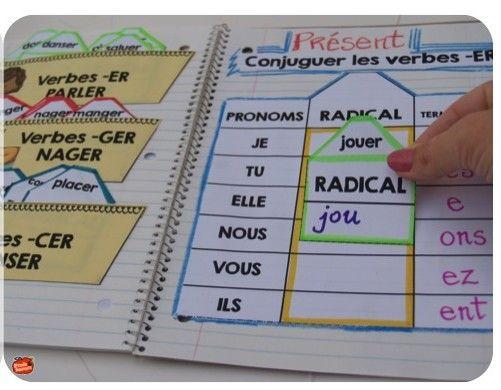 Il est enfin prêt: Le cahier interactif pour la conjugaison des verbes. Inspiré de la Progression des Apprentissages Nous avons fait un effort afin de nous assurer de rendre les activités intéressa...