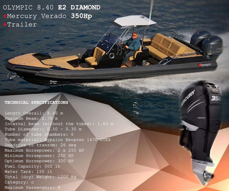 Welcome to the world of LUXURY RIB boats...   Charis Merkatis   https://www.facebook.com/CharisMerkatisRIBandPOWERboatsales/?ref=aymt_homepage_panel
