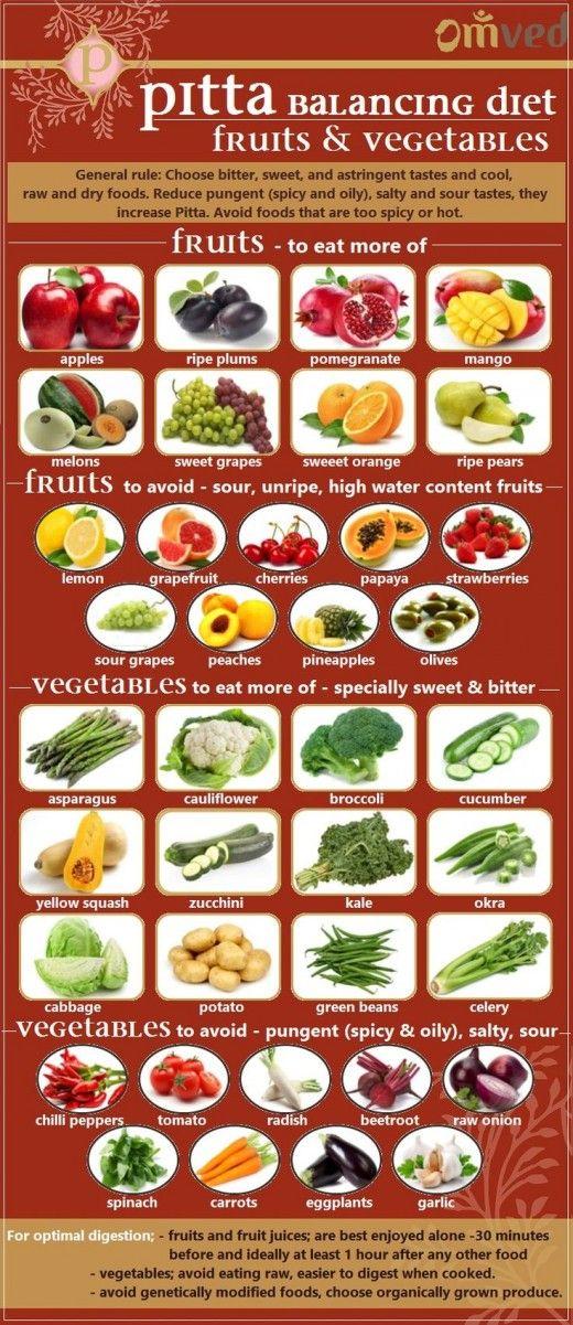 Pitta Balancing Fruits & Vegetables Ayurveda