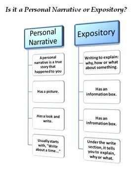 expository essay narrative essay As a mode of expository writing, the narrative approach, more than any other, offers writers a chance to think and write about themselves we all have experiences.