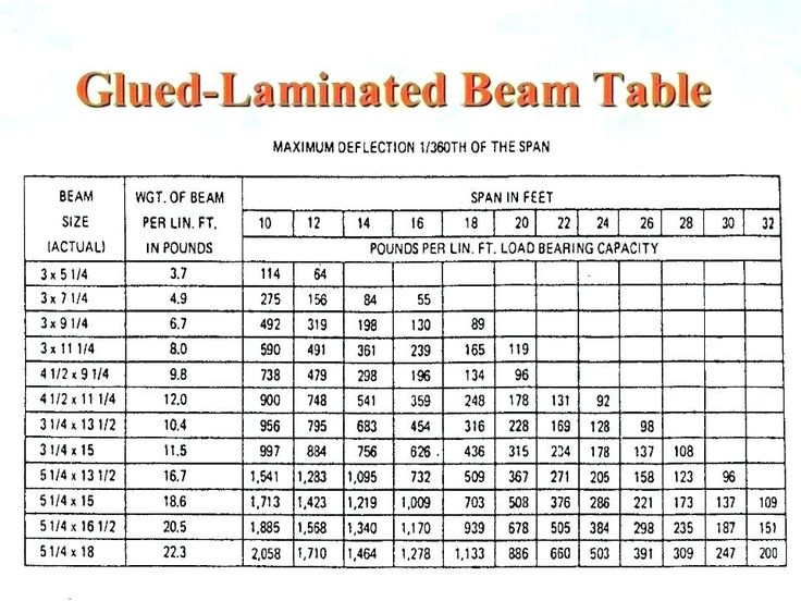 Hyne Laminated Beam Span Tables di 2020