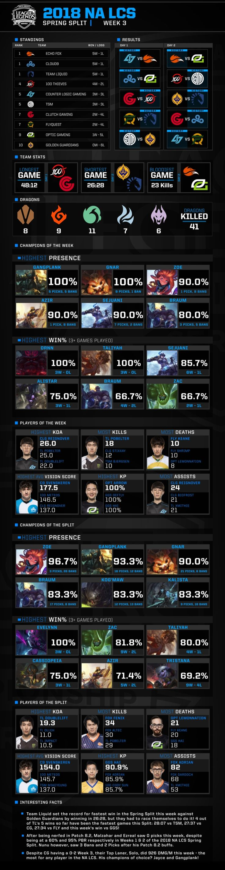 2018 NA LCS Stats Breakdown Week 3 https://riot-web-cdn.s3-us-west-1.amazonaws.com/lolesports/s3fs-public/styles/centered/public/nalcs_infographic_week3_v3.jpg?hvVu71ayQtt73hgDkNpQsuNU7sg6i2RY&itok=k9JDzjHb #games #LeagueOfLegends #esports #lol #riot #Worlds #gaming