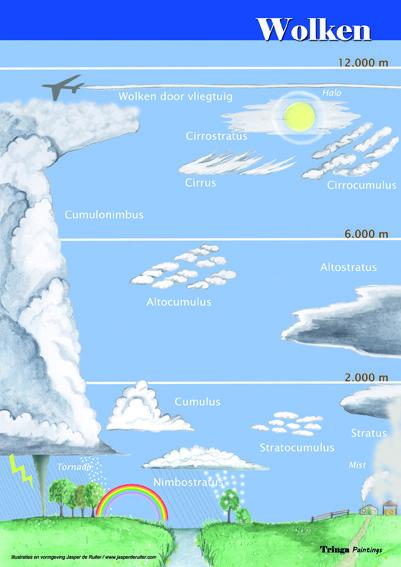 Herkenningskaart / Zoekkaart Wolken. Met deze geplastificeerde kaart kun je het weer voorspellen aan de hand van de verschillende wolkentypen.