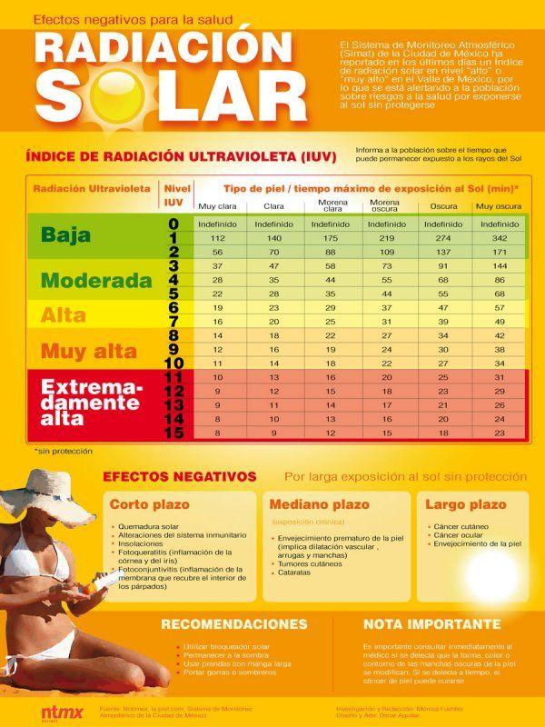 Efectos sobre la salud de la radiación solar #infografia
