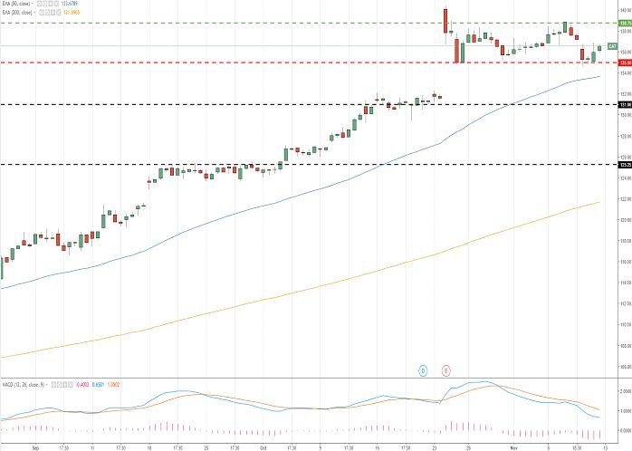Caterpillar Inc. (CAT/NYSE) 13 November 2017, 13:38 Free Forex Signals