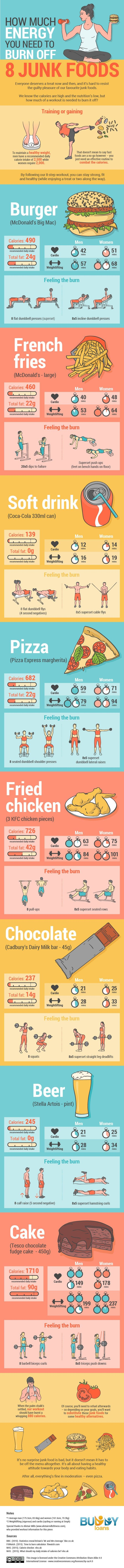 How Much Energy You Need To Burn Off 8 Junk Foods [Infographic