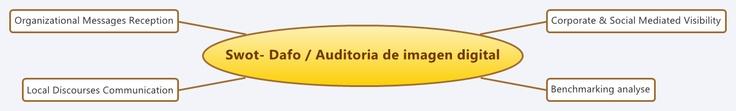 SwotDafo- Auditoria de Imagen