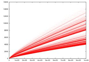 Goldbach's conjecture - Wikipedia