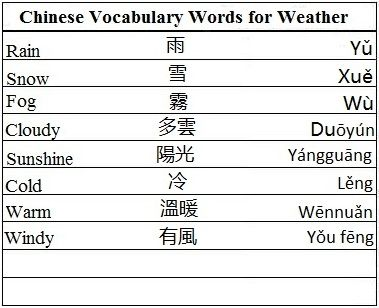 Chinese Vocabulary Words for Weather - Learn Chinese