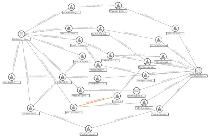 Thomson Reuters launches Knowledge Graph feed  #linkeddata    A linked data feed of Thomson Reuters financial content sets with a pre-identified set of relationships, helping you to uncover previously undetected connections within and across data sets.