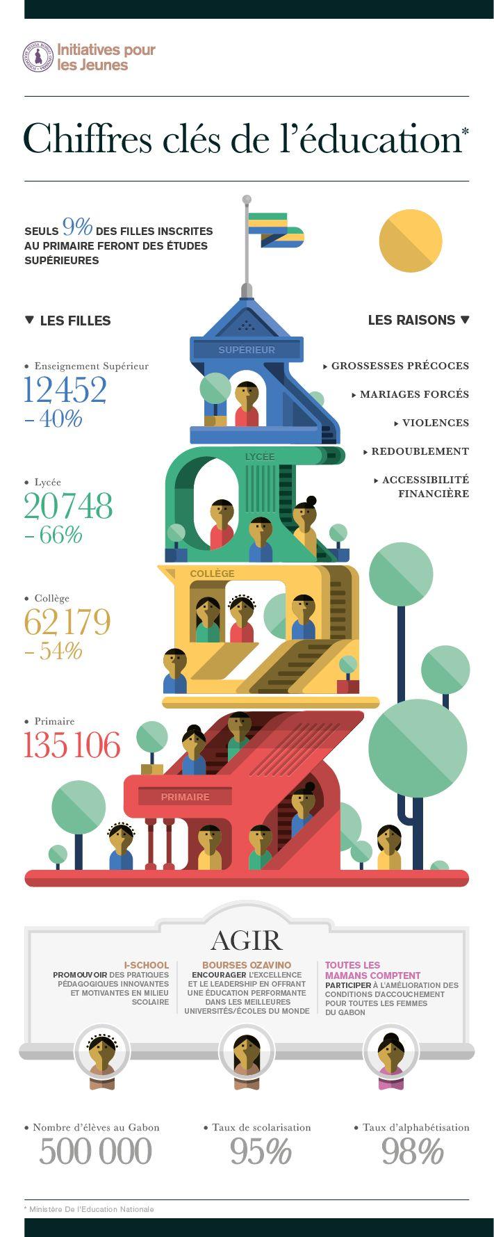 """""""L'éducation pour tous est l'objectif numéro du Millénaire ( OMD), au Gabon malgré un fort taux de scolarisation, la déperdition scolaire reste encore trop importante, principalement chez les jeunes filles. Seuls 9% des filles inscrites au primaire feront des études supérieures."""