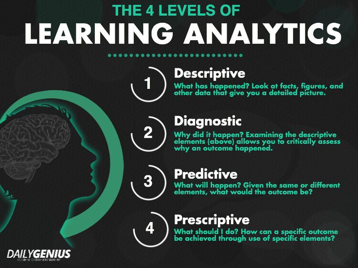 The 4 levels of learning analytics, explained. Published June 16, 2014.  http://dailygenius.com/levels-of-learning-analytics/