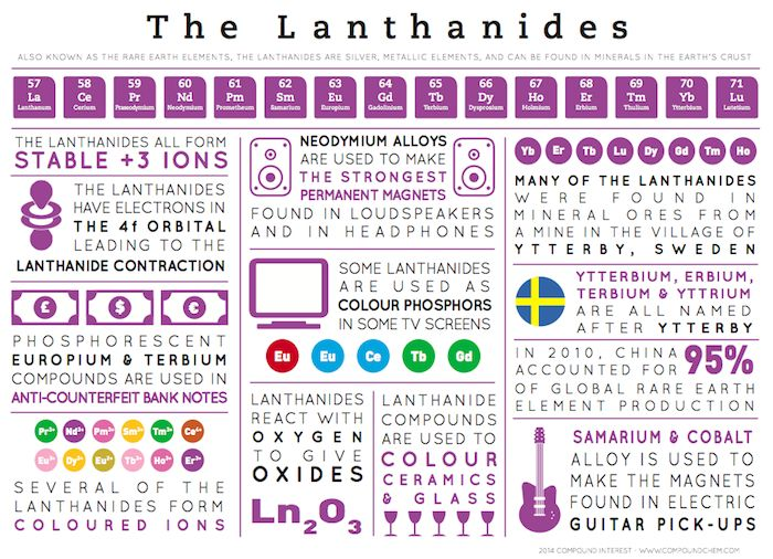 This graphic looks at the elements known as the lanthanides - the ones stranded at the bottom of the periodic table, along with the actinides. For a group of elements that doesn't really get much a...