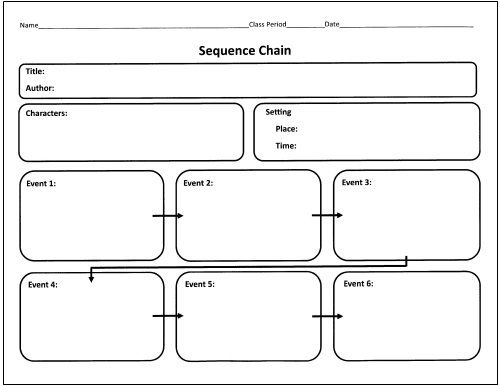 Graphic Organizers, Fairy Tales Unit And Fairy