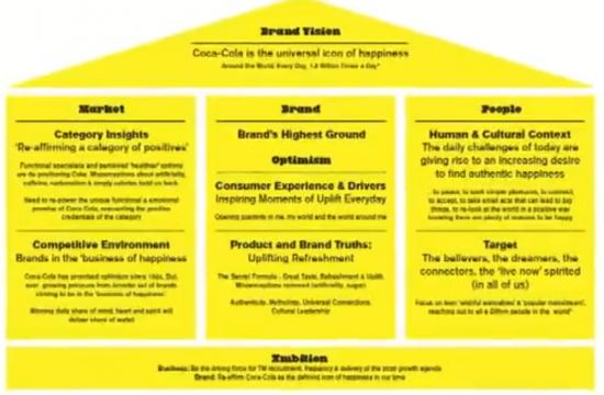 coca cola brand framework. Mildenhall says that all Coca-Cola brands then ladder up to the bigger business mantra of 'Live positively' - a business wide statement of intent that umbrella's everything the drinks giant does.  The video closes on what I think is the secret sauce for Coke's content machine and campaigns such as the 'Small World Machines'.  #1 Emotional based storytelling.  Emotions drive rational behaviour The best ads drive emotional response Your work must evoke emotions r