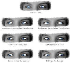 Los Ojos en el Lenguaje No Verbal