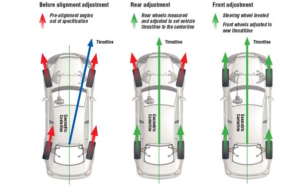 Obligatory Info About Alignment Of Wheels New Best Wheel Care