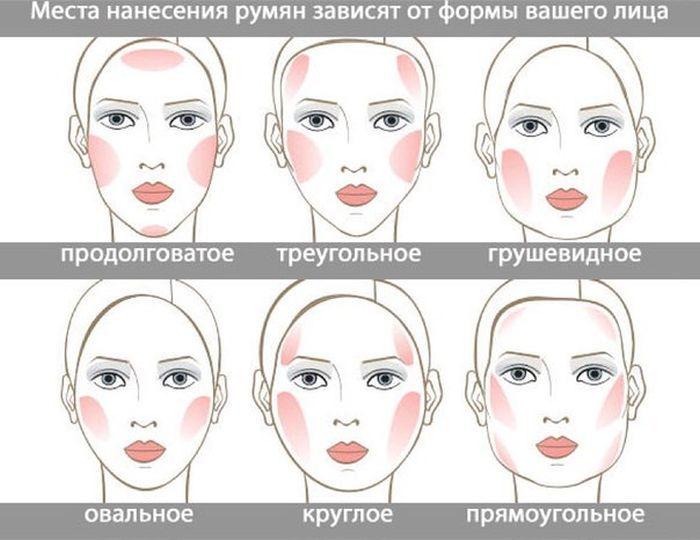 Места нанесения румян в зависимости от типа лица