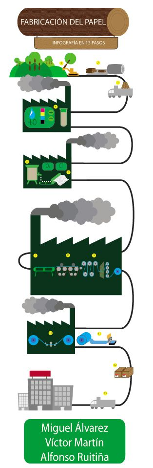 Infografia_fabricacion_del_papel