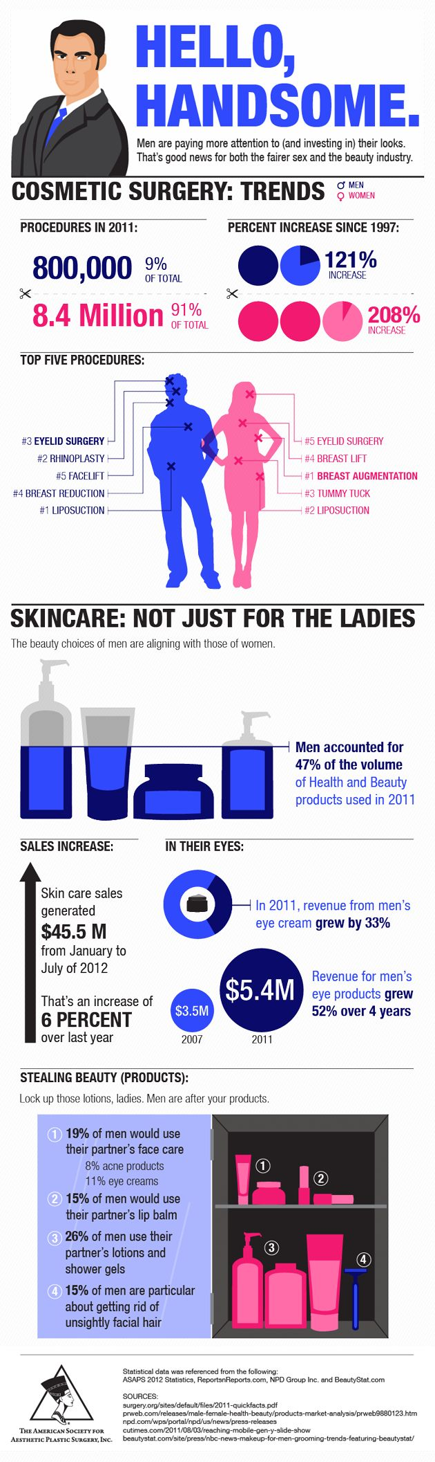 Hello, handsome: Male plastic surgery and skincare trends [ #INFOGRAPHIC ] #plasticsurgery #skincare