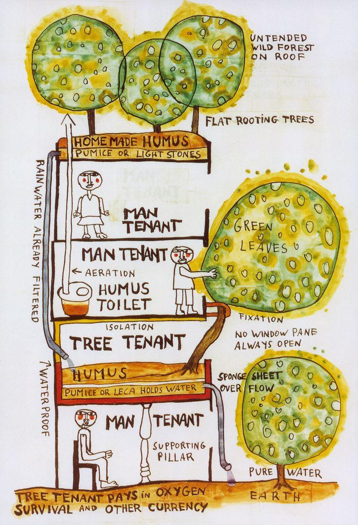 """Friedensreich Regentag Dunkelbunt Hundertwasser: Erster Entwurf zum """"Baummieter"""" / Sketch for the """"Tree Tenant"""".  Baummieter / Tree Tenant.  1973, Indiank ink and watercolour."""
