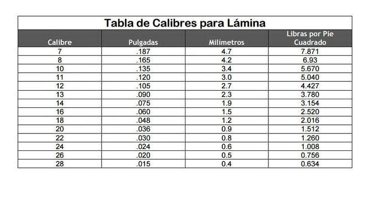 NO TE CONFUNDAS MAS!! Tabla de Calibres para que tengas la medida correcta a la hora de comparar LAMINAS de Acero Inoxidable Contacto:+58 0412.715.93.76 #Pletinas #Pole #mundial #Viral #stainleessteel #Steel #stainlees #Acero #Construccion #Fabricantes #Fabricacion #tanques #metalmecánica #laminasDeAcero #Barras #Tubos #ventas #Conexiones #arquitectura