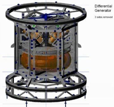 Alternative Energy - Self Powering Generators