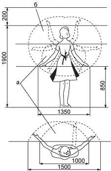 антропометрическая схема для кухни