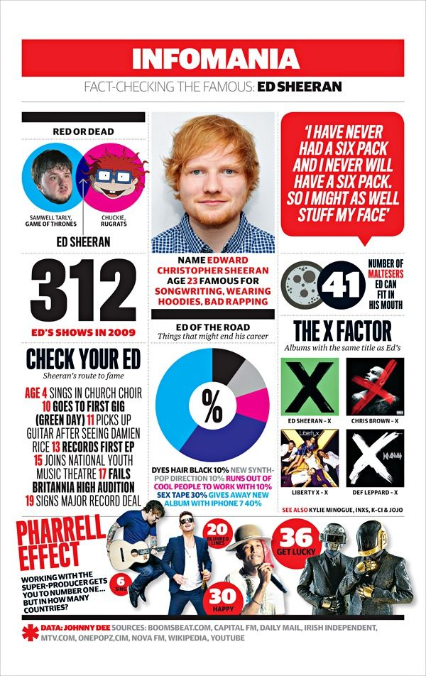 Born in 1991, Ed Sheeran was named by Radio1 Xtra as one of the 'most important UK artists in the black and urban music scene'