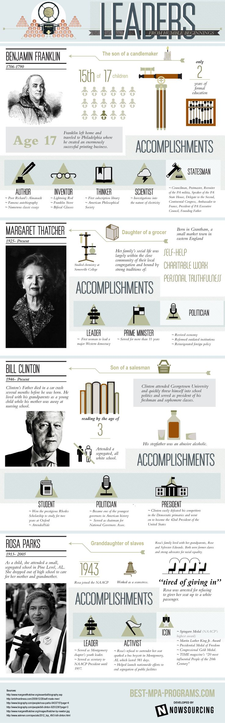 This infographic takes a look at some of Americas most famous leaders and their humble beginnings.