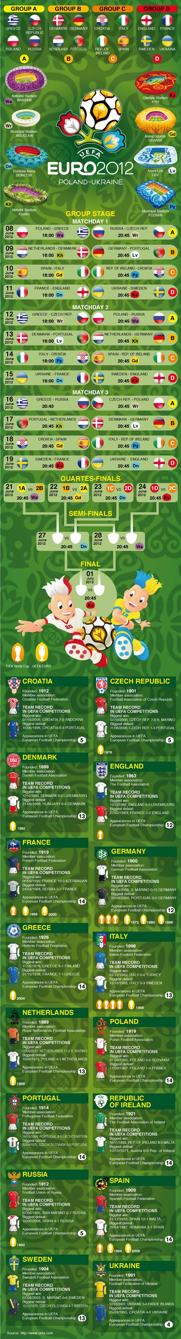 INFOGRAPHIC: EURO 2012 IN REVIEW