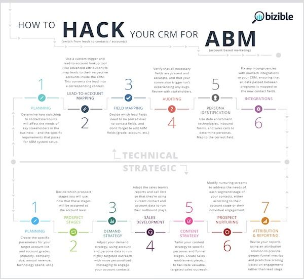 How to Hack your CRM for ABM