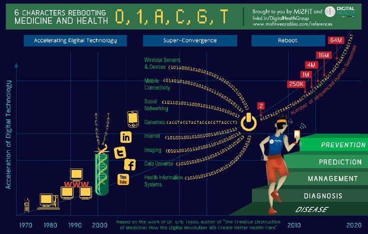 Catalysing the #DigitalHealth revolution #hcsm #hcmktg #infographic