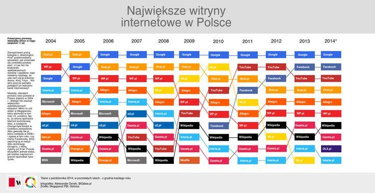 Największe polskie witryny 2004 - 2014
