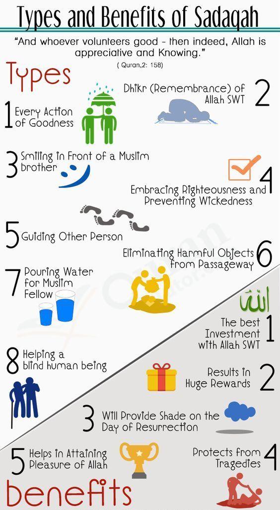 The Importance, Types And Benefits Of Sadaqah. http://www.islamic-web.com/