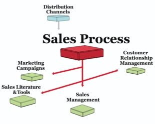Sales process by Acknown Technologies