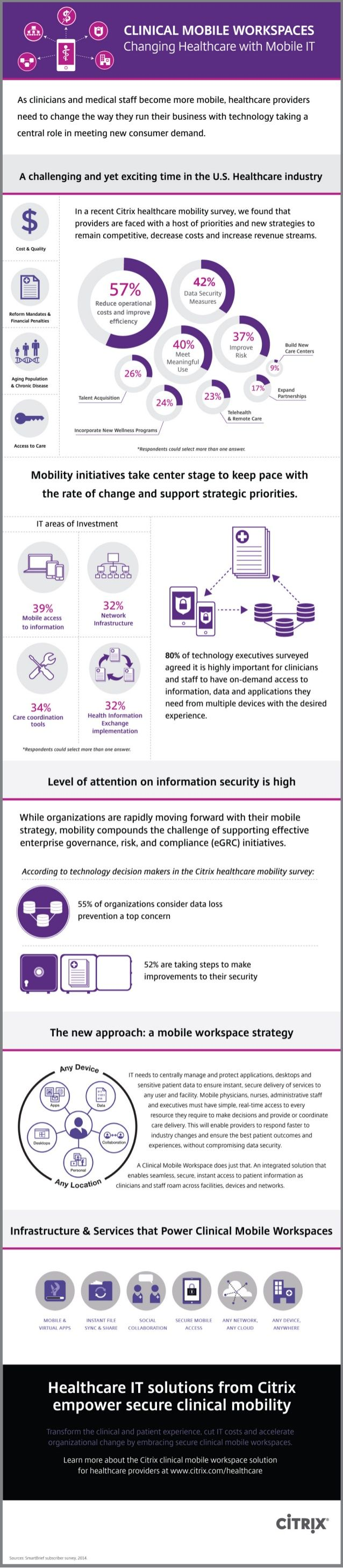 Clinical Mobile Workspaces: Changing Healthcare with Mobile IT