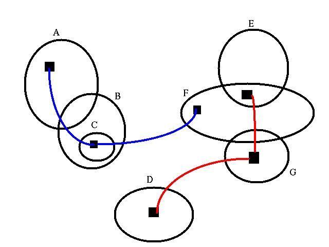 Best 25+ Euler diagram ideas on Pinterest Sets and venn diagrams - spider diagram template