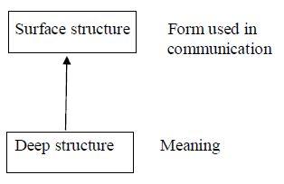 Transformation Rules | Awin Language