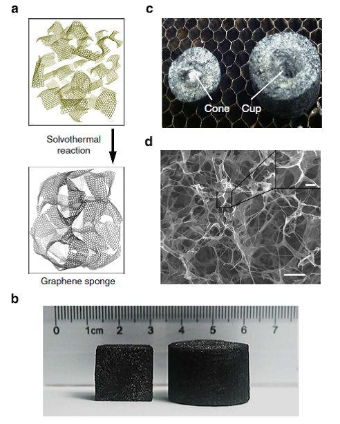 Esponja de grafeno