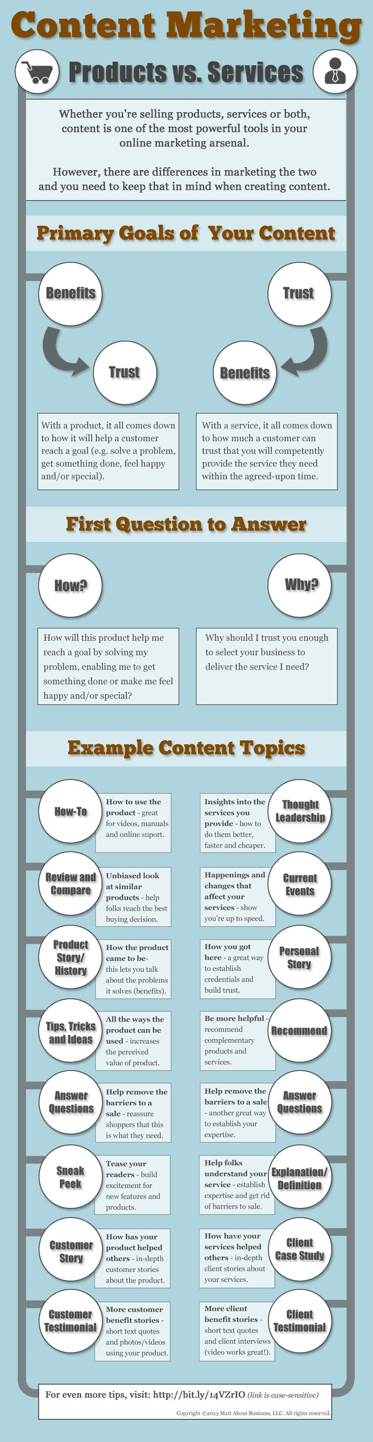 Make money while blogging - infographic that gives direction on Content Marketing from @Michelle Shaeffer #strategy #focuse #bizsuccess