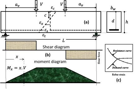 A novel approach for evaluating the concrete shear strength in reinforced concrete beams