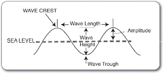 Best 9 What do water waves and earthquake waves have in mon