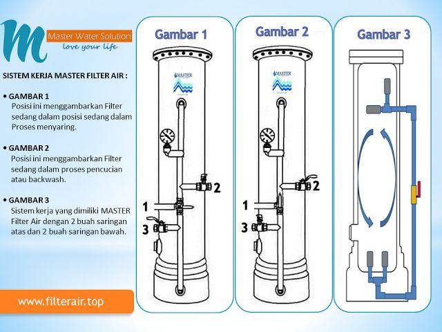 Cara Penggunaan MASTER Filter Air Berikut ini adalah cara bagaimana sistem kerja MASTER Filter Air :....