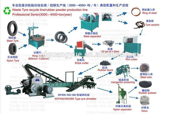 Semi and automatic scrap tire rubber powder production line