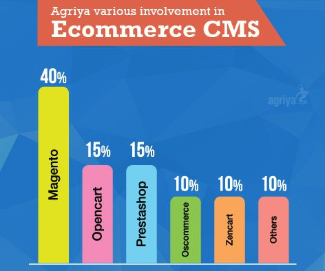 You name the #CMS and we develop and customize a #responsive website with respect to your need.Have a look at the active participation of Agriya in Ecommerce CMS development.  For more visit: www.agriya.com/services