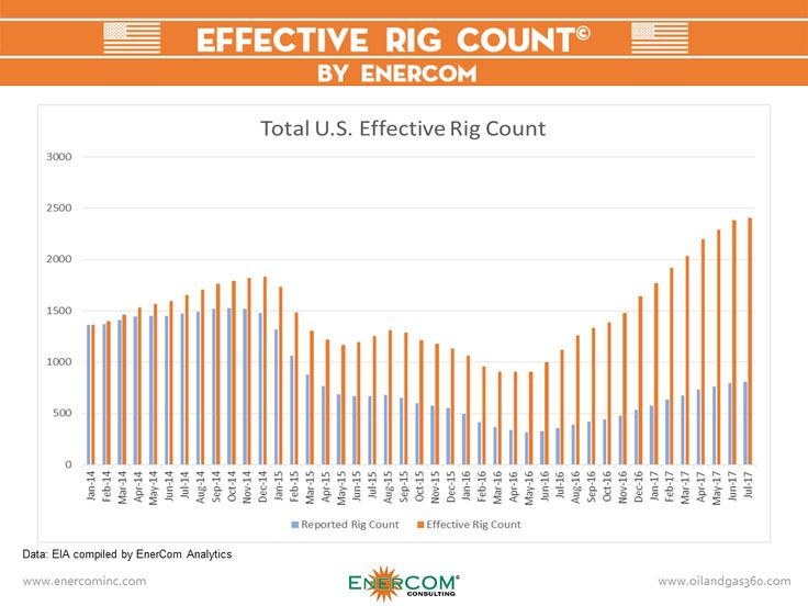SCOOP/STACK Comes to the Effective Rig Count Oil and gas