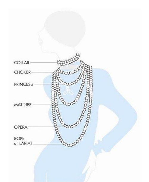 Necklace lengths, demystified: | 22 Fashion Infographics You Need In Your Life: