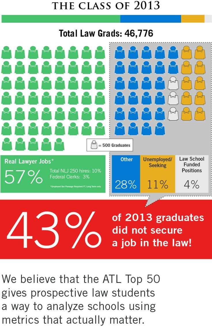 The 2014 ATL Law School Rankings are here! Is your law school in the top 50?