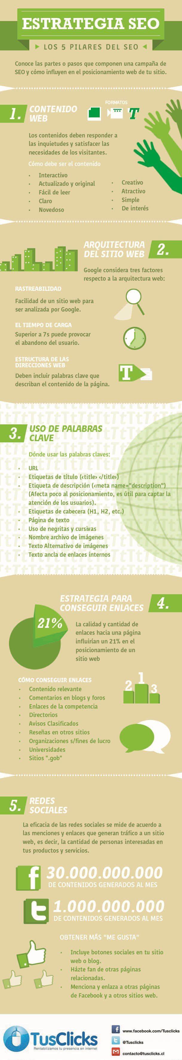 Infografía en español que muestra como crear una estrategia SEO